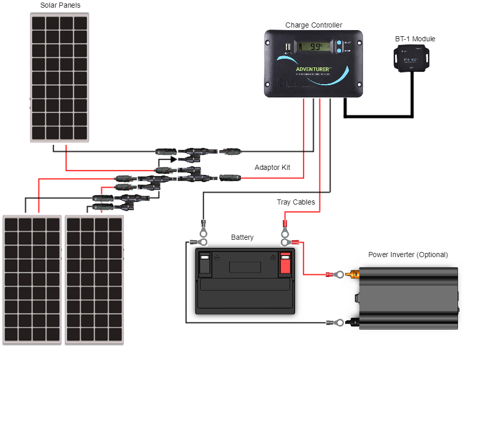 Rv Solar Panel Installation 300 Watt Kit Install On Wiring Guide Step By How We Installed Our Panels